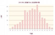 グラフ2013_150326