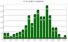 グラフ_150326